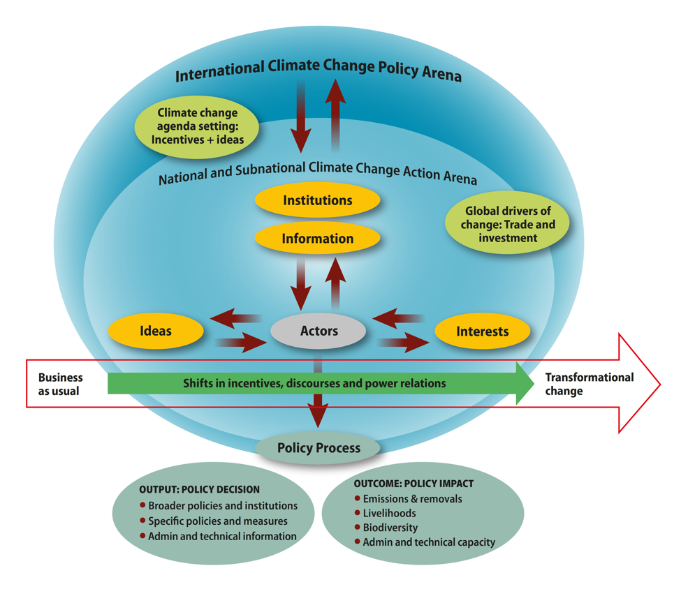 Theory of climate change policy transformation: CIFOR's 4Is (institutions, interests, ideas and information) framework for transformational change