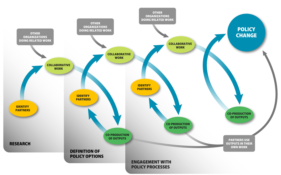 Co-production of science model.